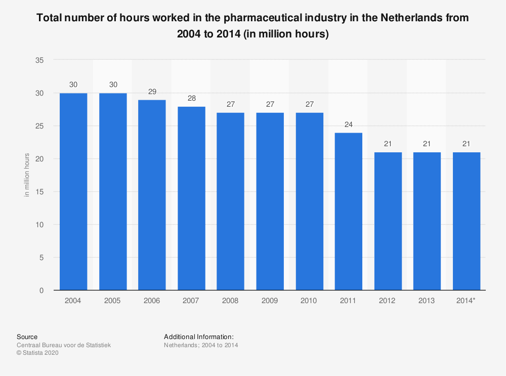 Statistic: Total number of hours worked in the pharmaceutical industry in the Netherlands from 2004 to 2014 (in million hours) | Statista