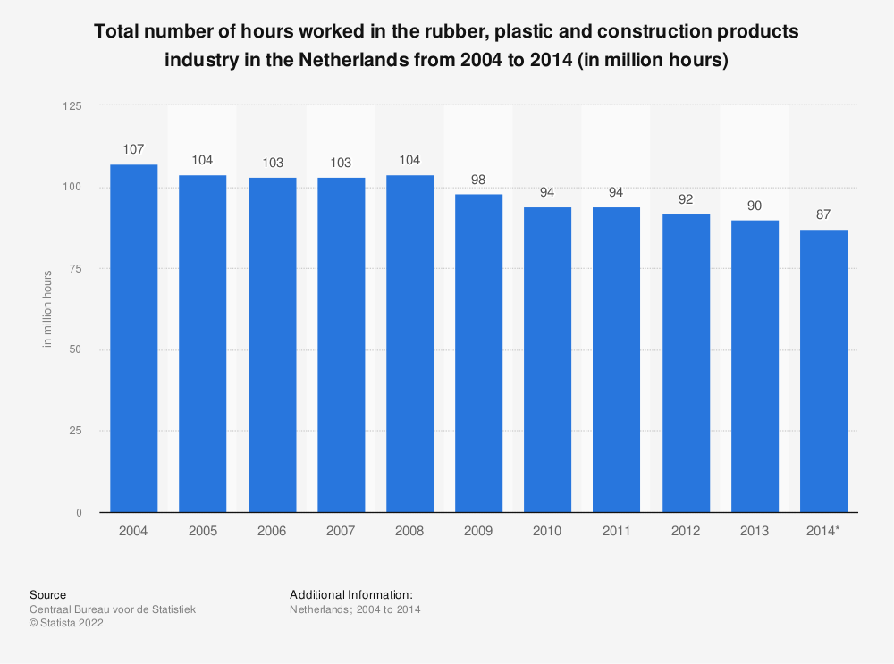 Statistic: Total number of hours worked in the rubber, plastic and construction products industry in the Netherlands from 2004 to 2014 (in million hours) | Statista