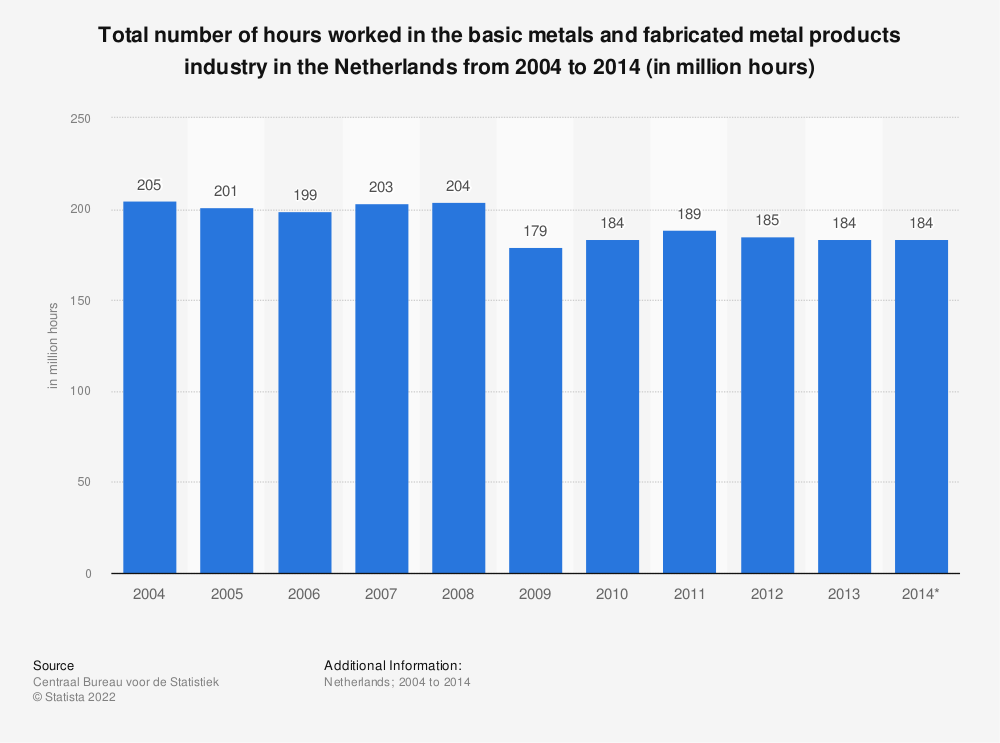 Statistic: Total number of hours worked in the basic metals and fabricated metal products industry in the Netherlands from 2004 to 2014 (in million hours) | Statista