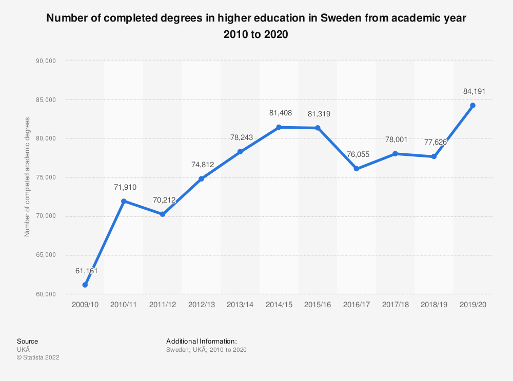 Statistic: Number of completed academic degrees in Sweden from academic year 2009 to 2019 | Statista