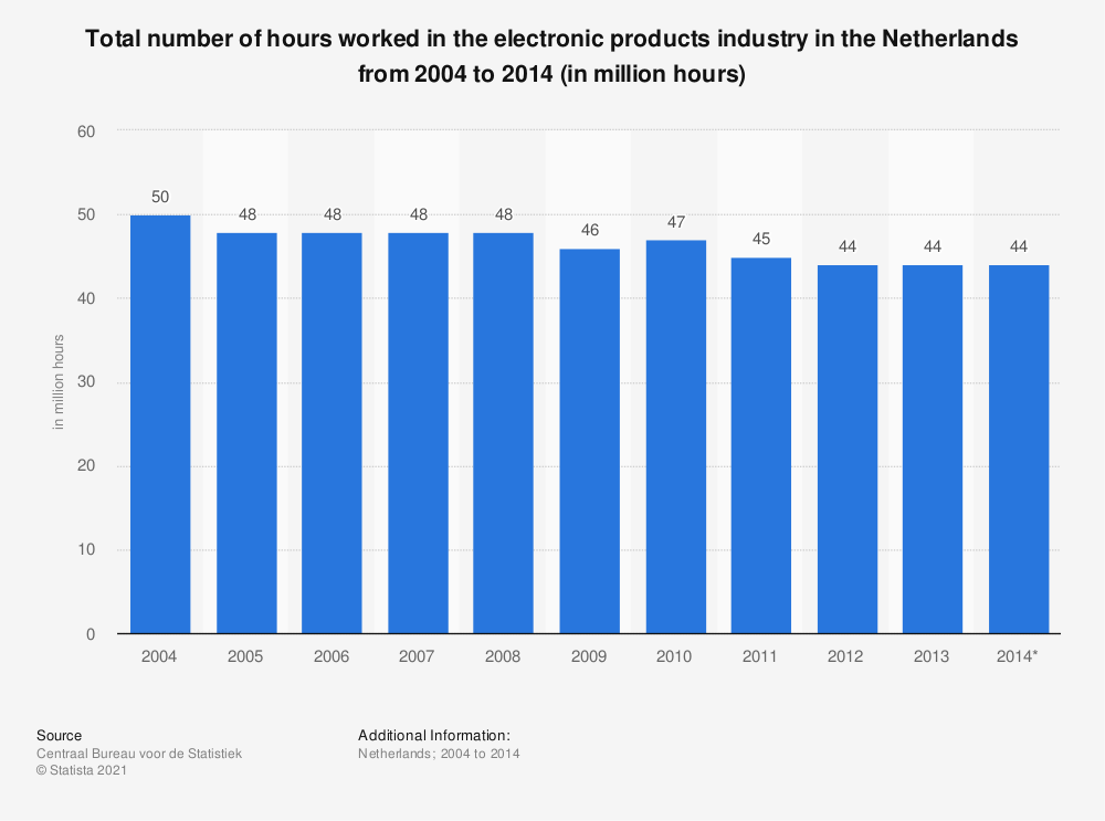 Statistic: Total number of hours worked in the electronic products industry in the Netherlands from 2004 to 2014 (in million hours) | Statista