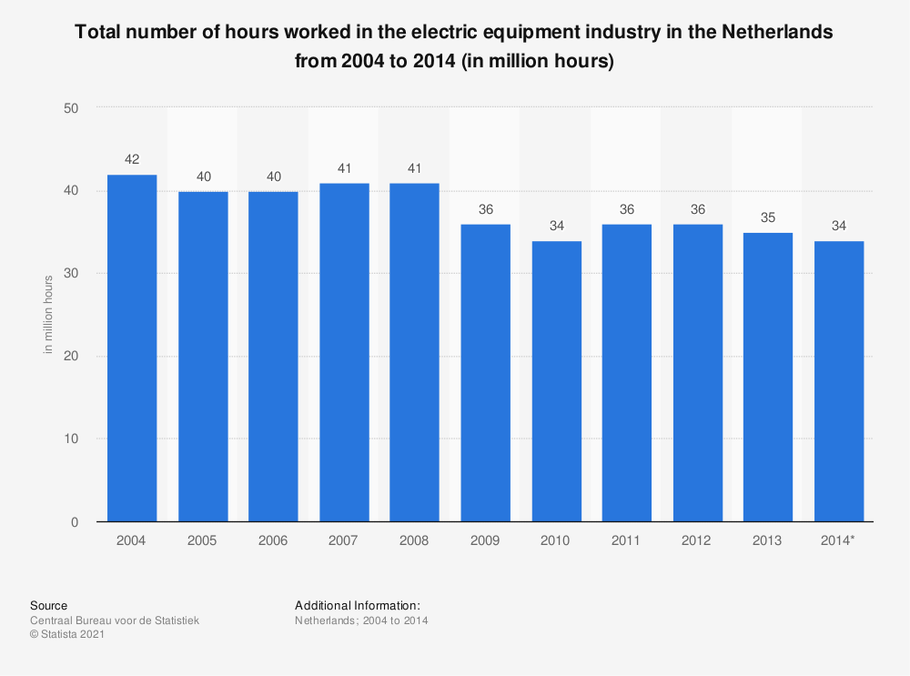 Statistic: Total number of hours worked in the electric equipment industry in the Netherlands from 2004 to 2014 (in million hours) | Statista