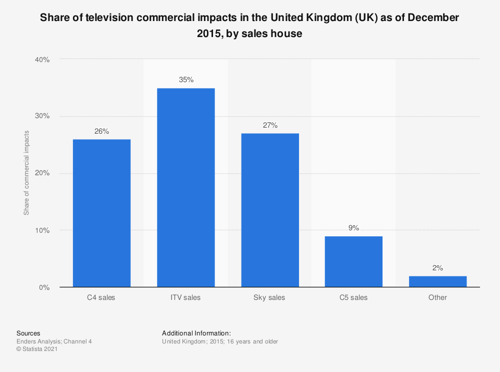 Statistic: Share of television commercial impacts in the United Kingdom (UK) as of December 2015, by sales house  | Statista