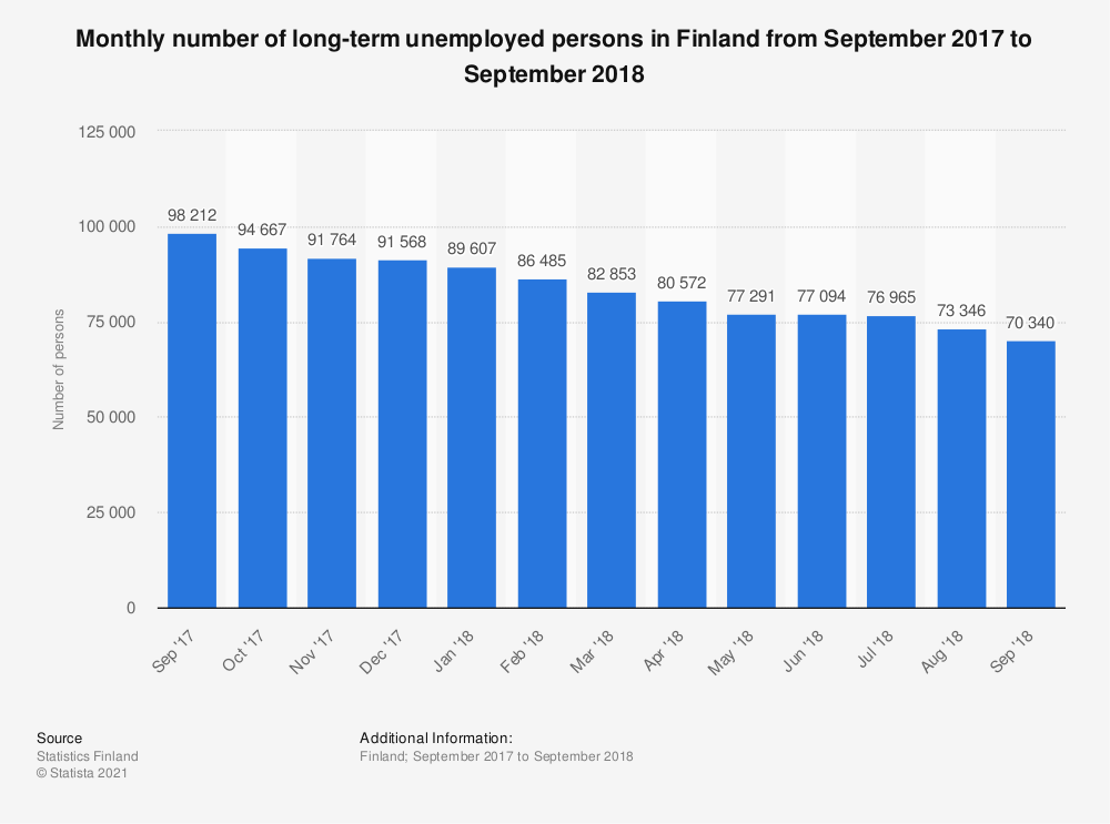 Statistic: Monthly number of long-term unemployed persons in Finland from September 2017 to September 2018 | Statista