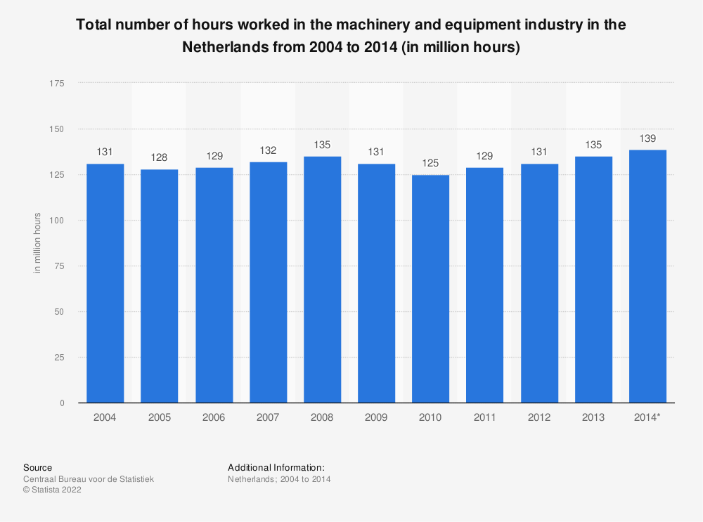 Statistic: Total number of hours worked in the machinery and equipment industry in the Netherlands from 2004 to 2014 (in million hours) | Statista