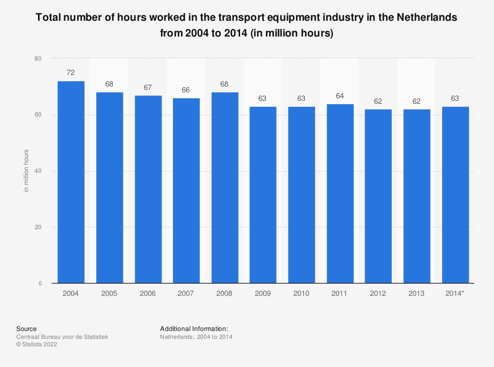 Statistic: Total number of hours worked in the transport equipment industry in the Netherlands from 2004 to 2014 (in million hours) | Statista