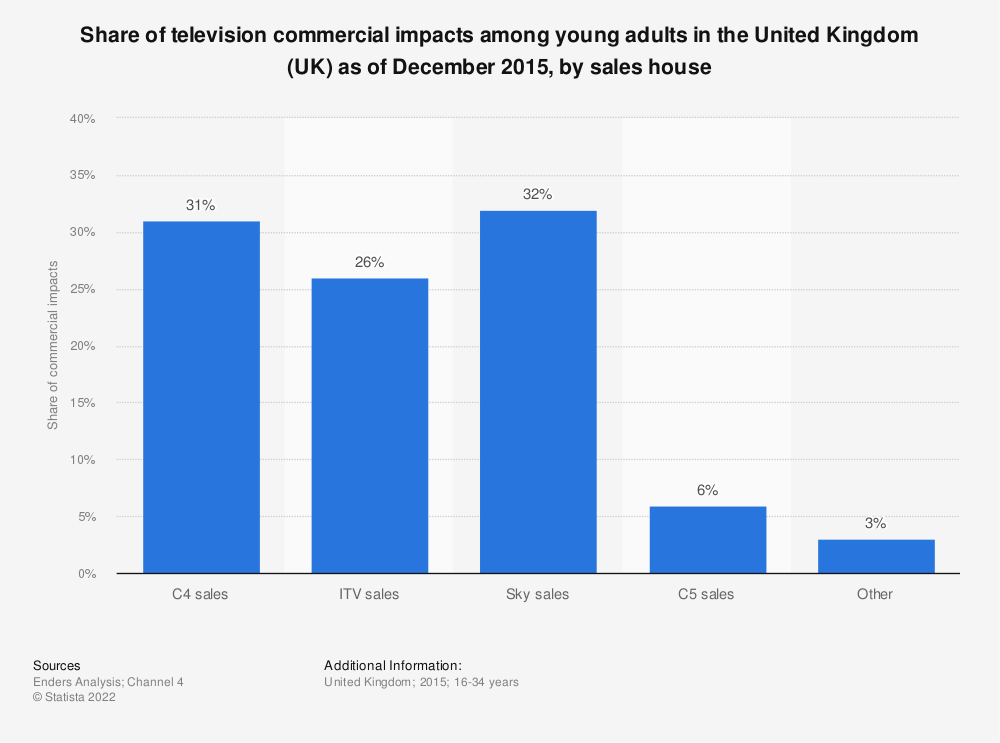 Statistic: Share of television commercial impacts among young adults in the United Kingdom (UK) as of December 2015, by sales house  | Statista