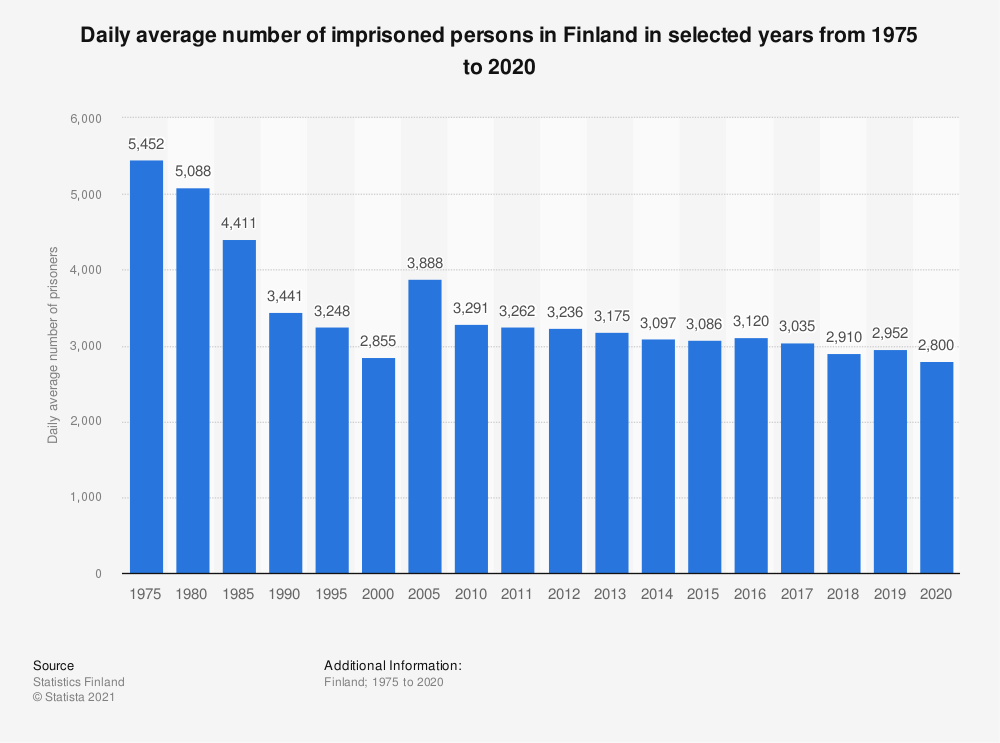 Statistic: Daily average number of imprisoned persons in Finland in selected years from 1975 to 2017 | Statista