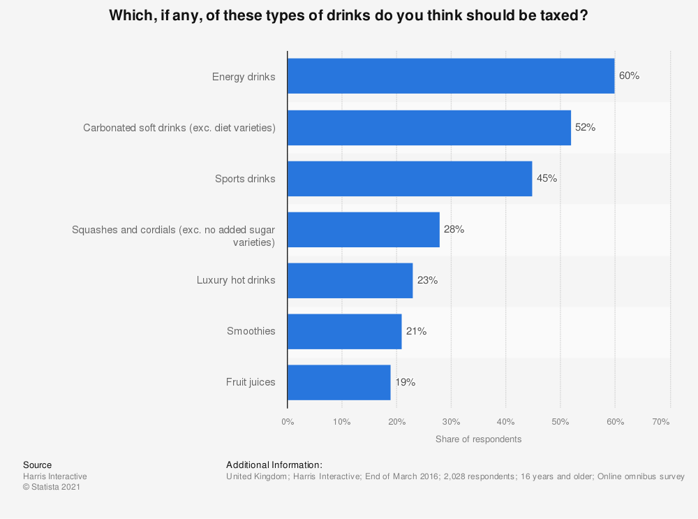 Statistic: Which, if any, of these types of drinks do you think should be taxed? | Statista