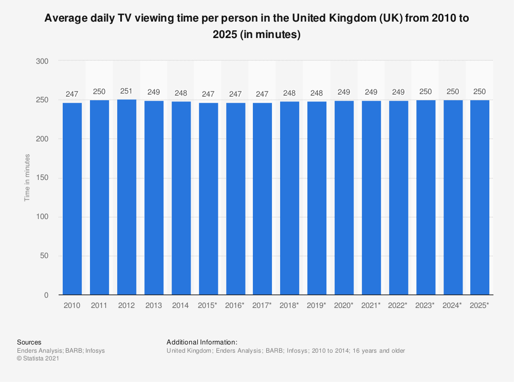 Statistic: Average daily TV viewing time per person in the United Kingdom (UK) from 2010 to 2025 (in minutes) | Statista