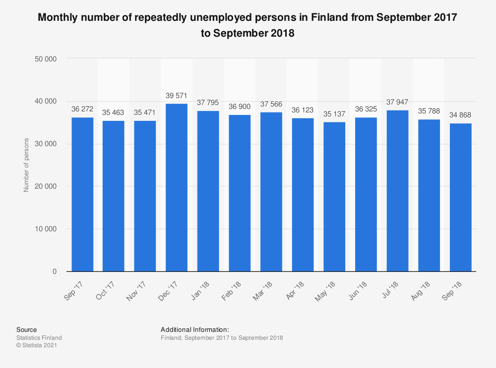 Statistic: Monthly number of repeatedly unemployed persons in Finland from September 2017 to September 2018 | Statista