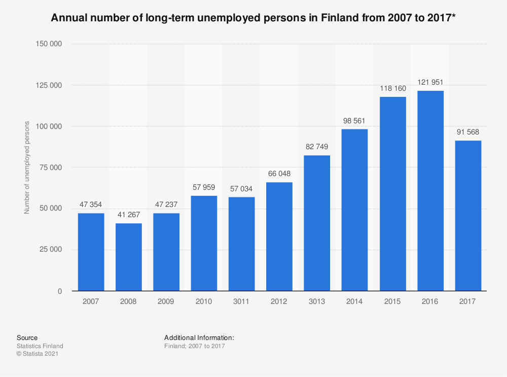 Statistic: Annual number of long-term unemployed persons in Finland from 2007 to 2017* | Statista