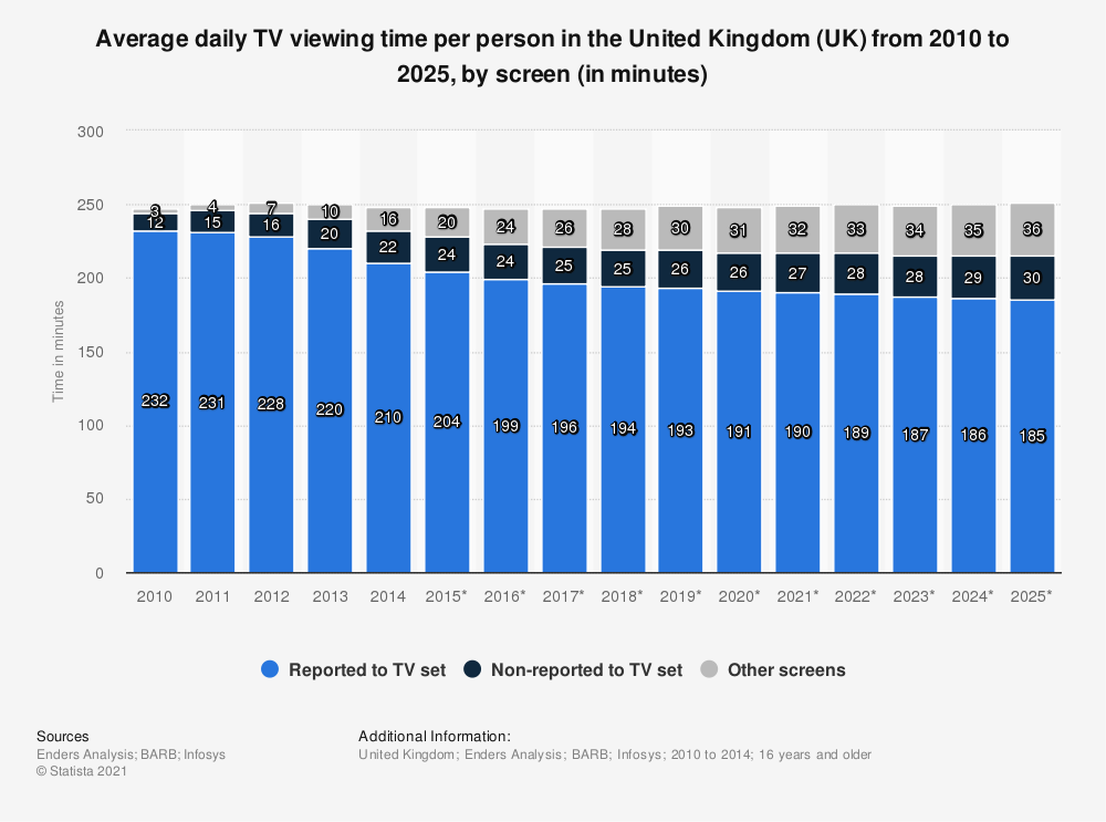 Statistic: Average daily TV viewing time per person in the United Kingdom (UK) from 2010 to 2025, by screen (in minutes) | Statista