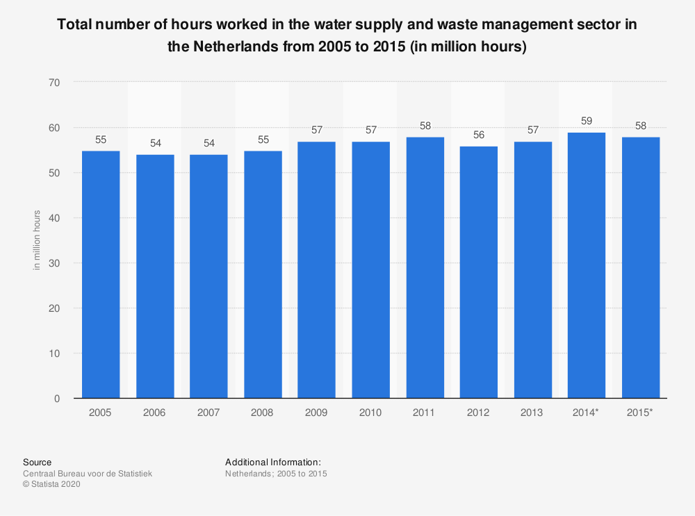 Statistic: Total number of hours worked in the water supply and waste management sector in the Netherlands from 2005 to 2015 (in million hours) | Statista