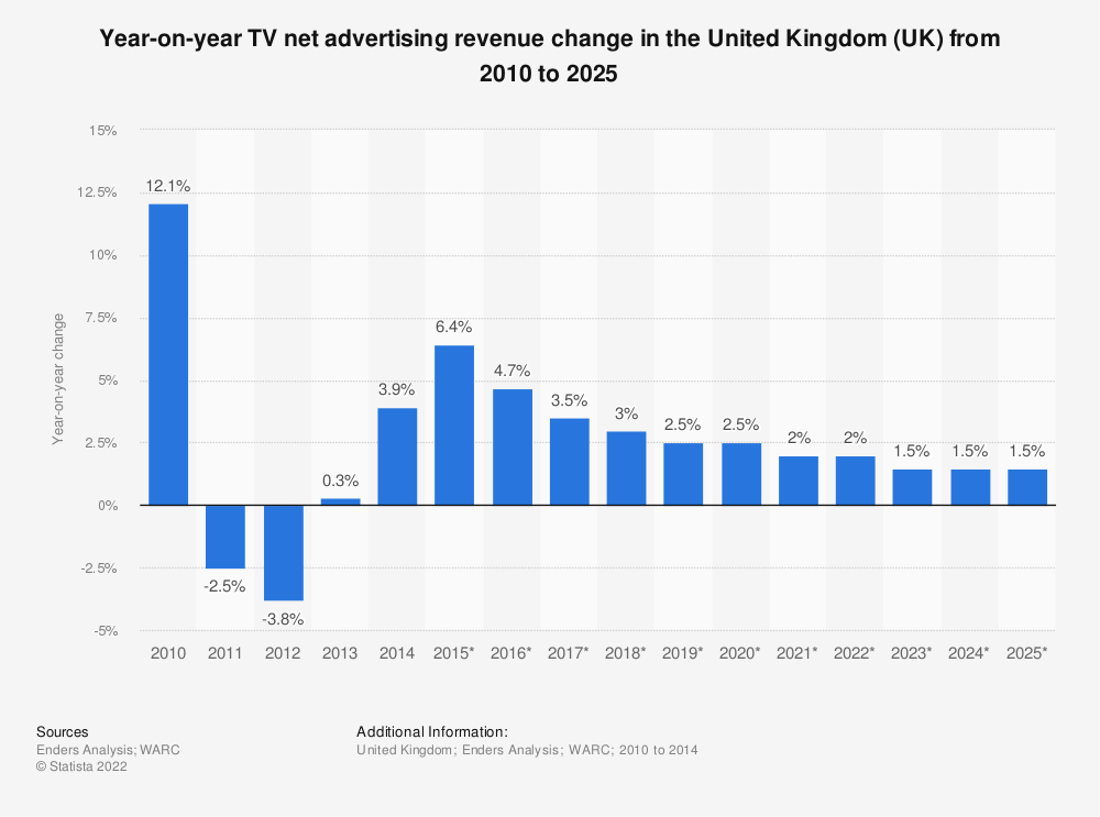 Statistic: Year-on-year TV net advertising revenue change in the United Kingdom (UK) from 2010 to 2025 | Statista