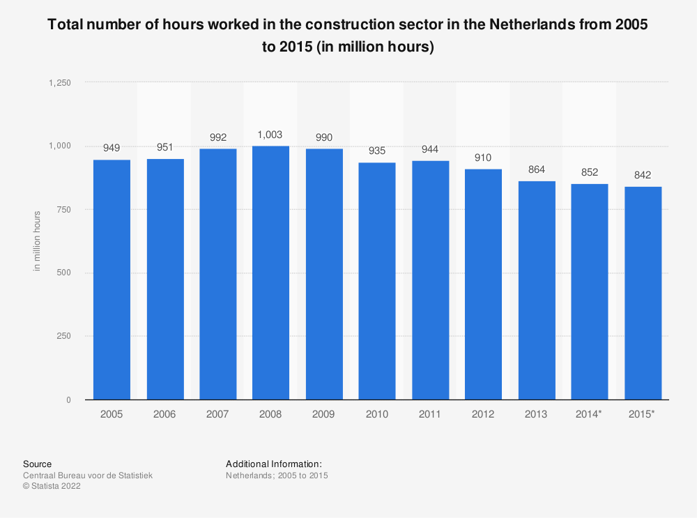 Statistic: Total number of hours worked in the construction sector in the Netherlands from 2005 to 2015 (in million hours) | Statista