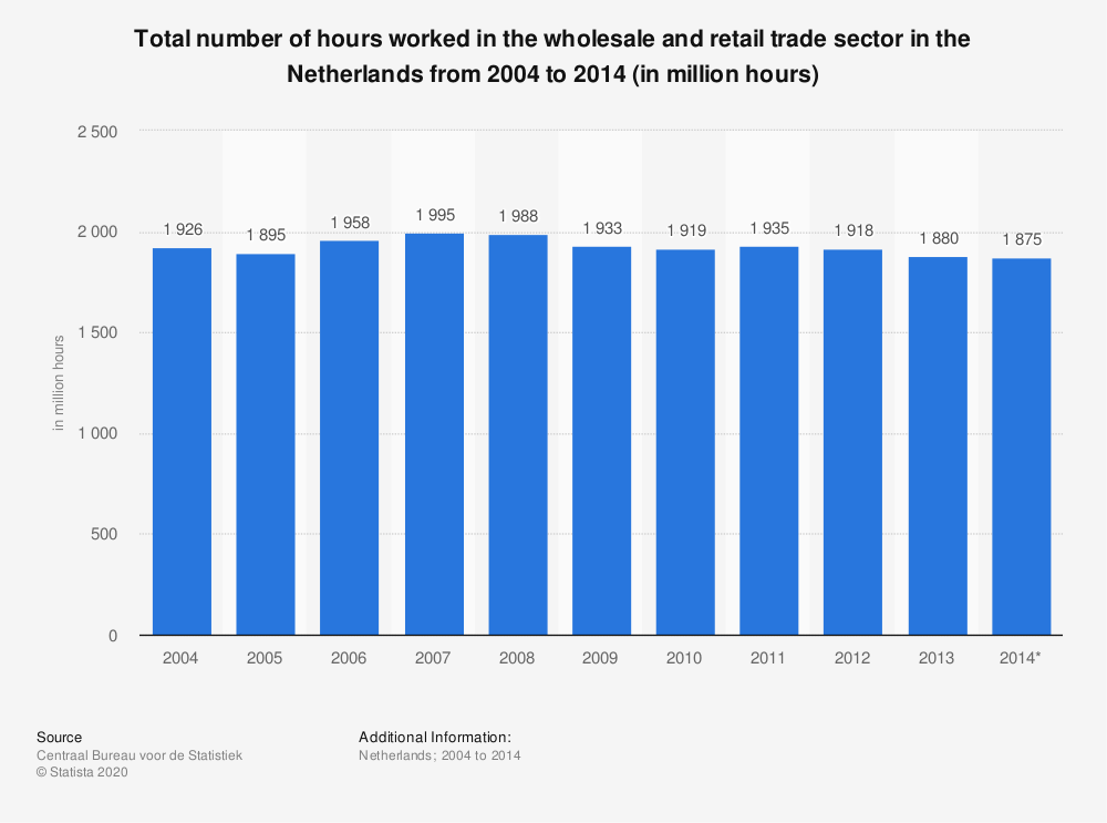 Statistic: Total number of hours worked in the wholesale and retail trade sector in the Netherlands from 2004 to 2014 (in million hours) | Statista