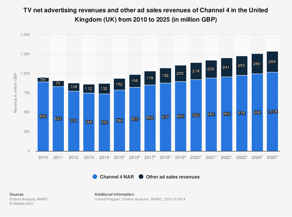 Statistic: TV net advertising revenues and other ad sales revenues of Channel 4 in the United Kingdom (UK) from 2010 to 2025 (in million GBP) | Statista