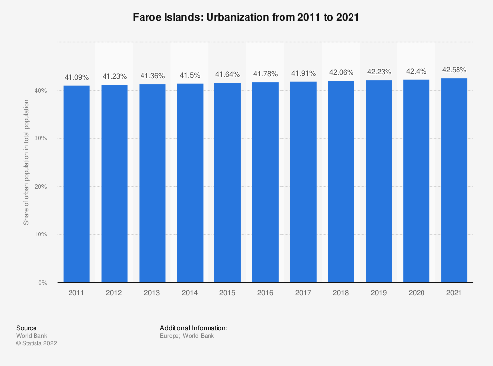 Statistic: Faroe Islands: Urbanization from 2007 to 2017 | Statista