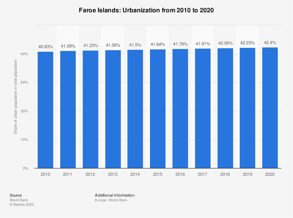 Statistic: Faroe Islands: Urbanization from 2009 to 2019 | Statista