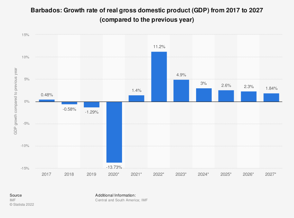 Statistic: Barbados: Growth rate of real gross domestic product (GDP) from 2014 to 2024 (compared to the previous year) | Statista