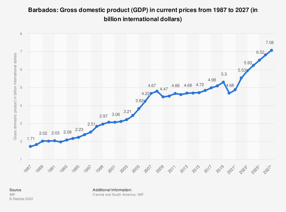 Statistic: Barbados: Gross domestic product (GDP) in current prices from 1986 to 2026 (in billion international dollars) | Statista