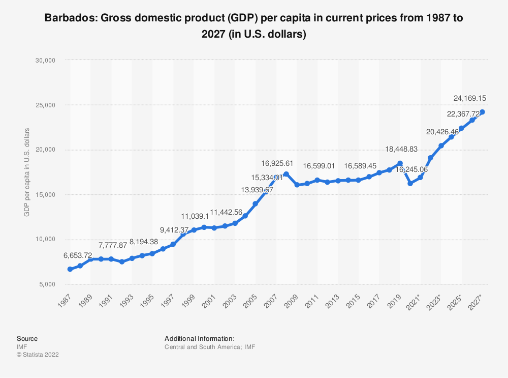 Statistic: Barbados: Gross domestic product (GDP) per capita in current prices from 1984 to 2024 (in U.S. dollars) | Statista