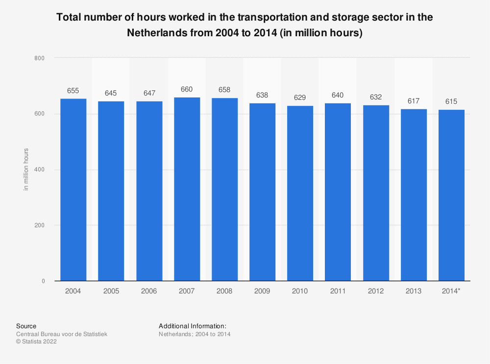 Statistic: Total number of hours worked in the transportation and storage sector in the Netherlands from 2004 to 2014 (in million hours) | Statista