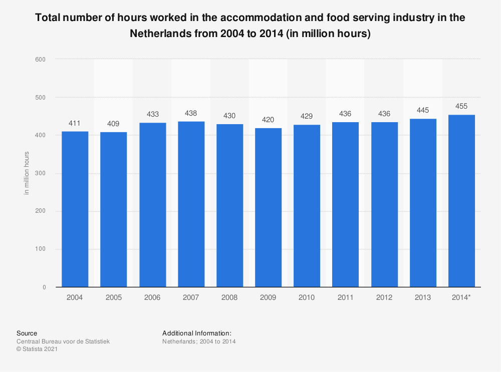 Statistic: Total number of hours worked in the accommodation and food serving industry in the Netherlands from 2004 to 2014 (in million hours) | Statista