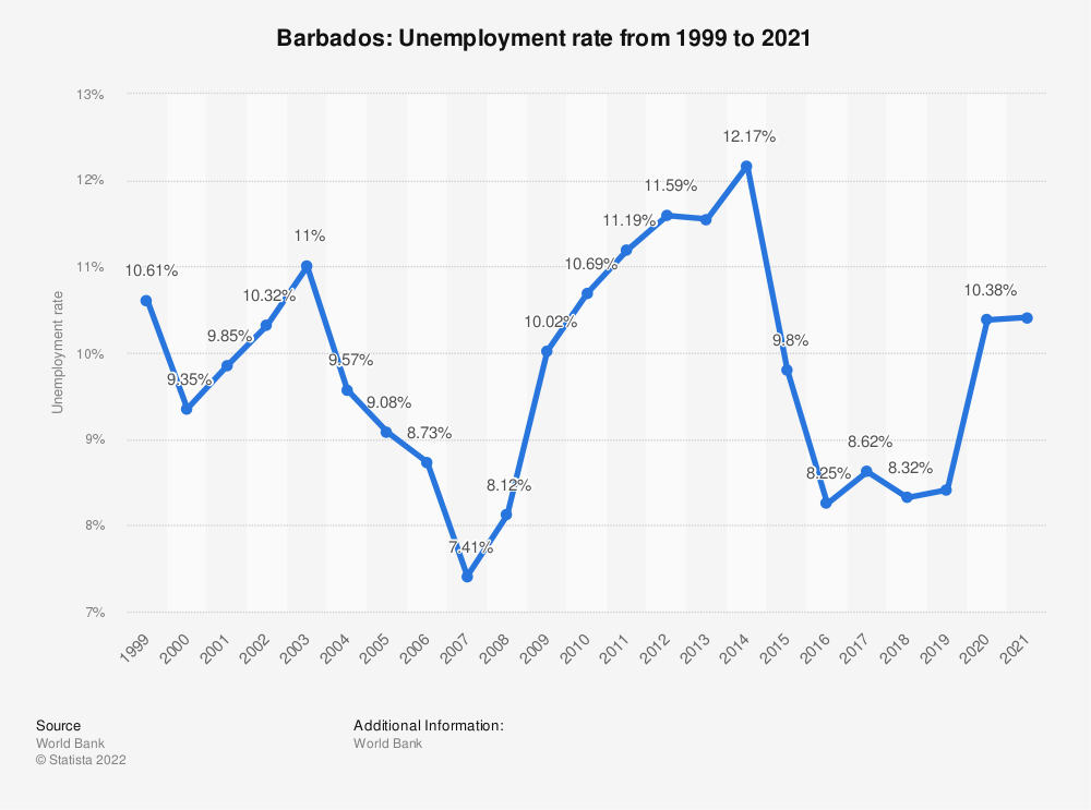 Statistic: Barbados: Unemployment rate from 1999 to 2019 | Statista