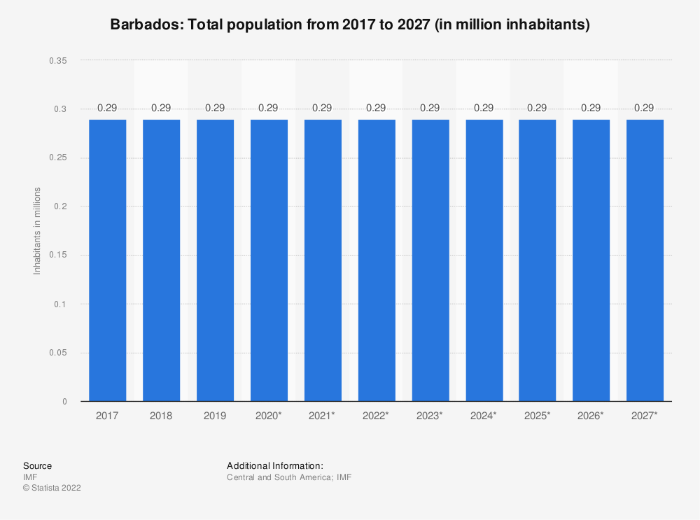 Statistic: Barbados: Total population from 2015 to 2025 (in million inhabitants) | Statista
