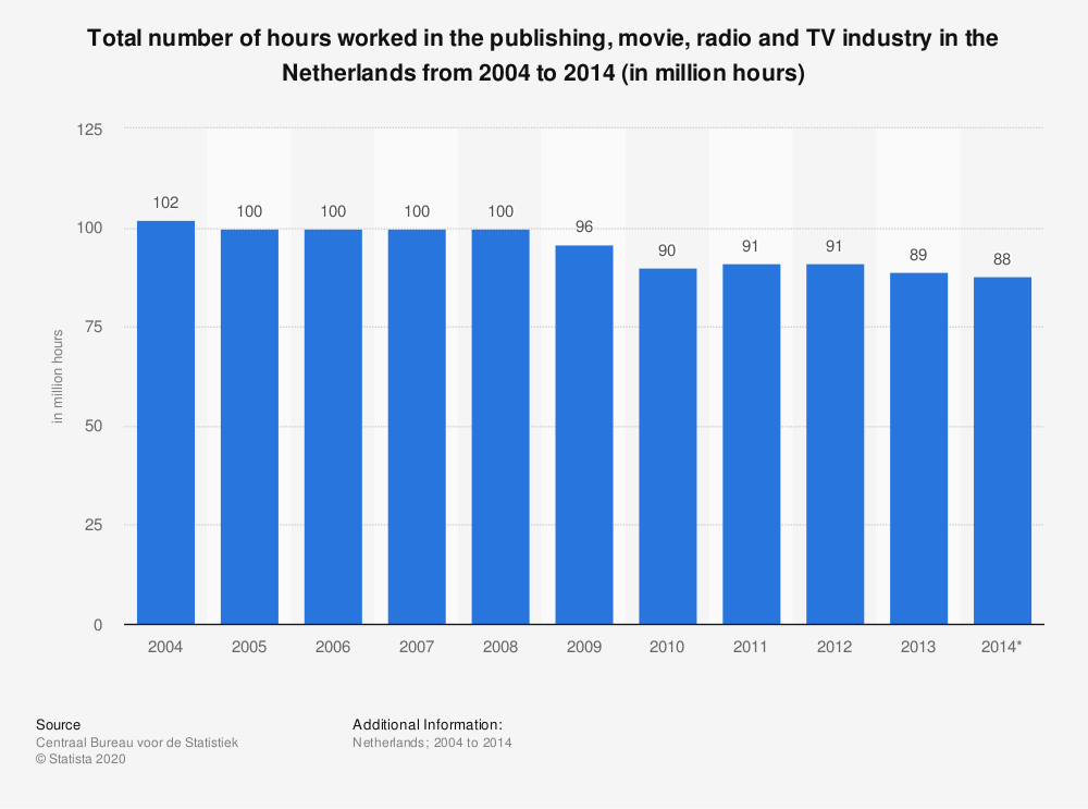 Statistic: Total number of hours worked in the publishing, movie, radio and TV industry in the Netherlands from 2004 to 2014 (in million hours) | Statista