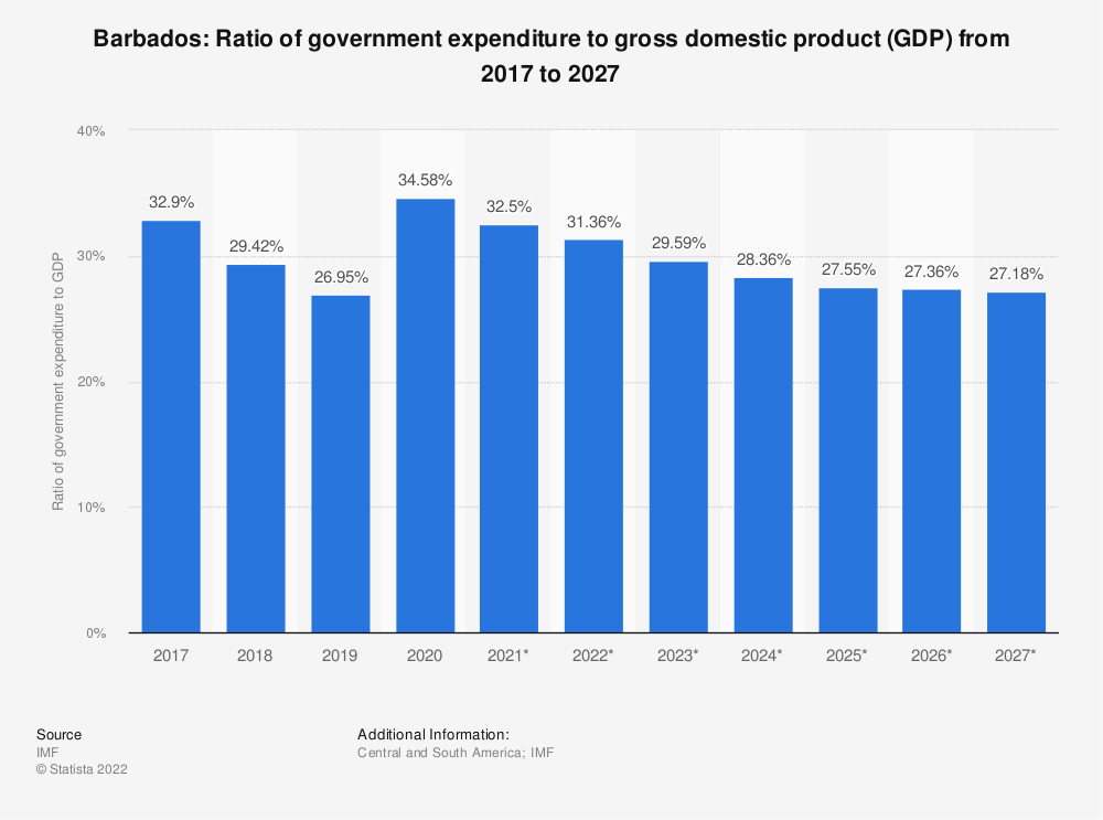 Statistic: Barbados: Ratio of government expenditure to gross domestic product (GDP) from 2014 to 2024 | Statista