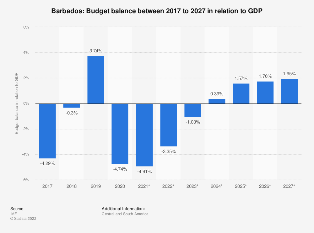 Statistic: Barbados: Budget balance between 2014 to 2024 in relation to GDP | Statista