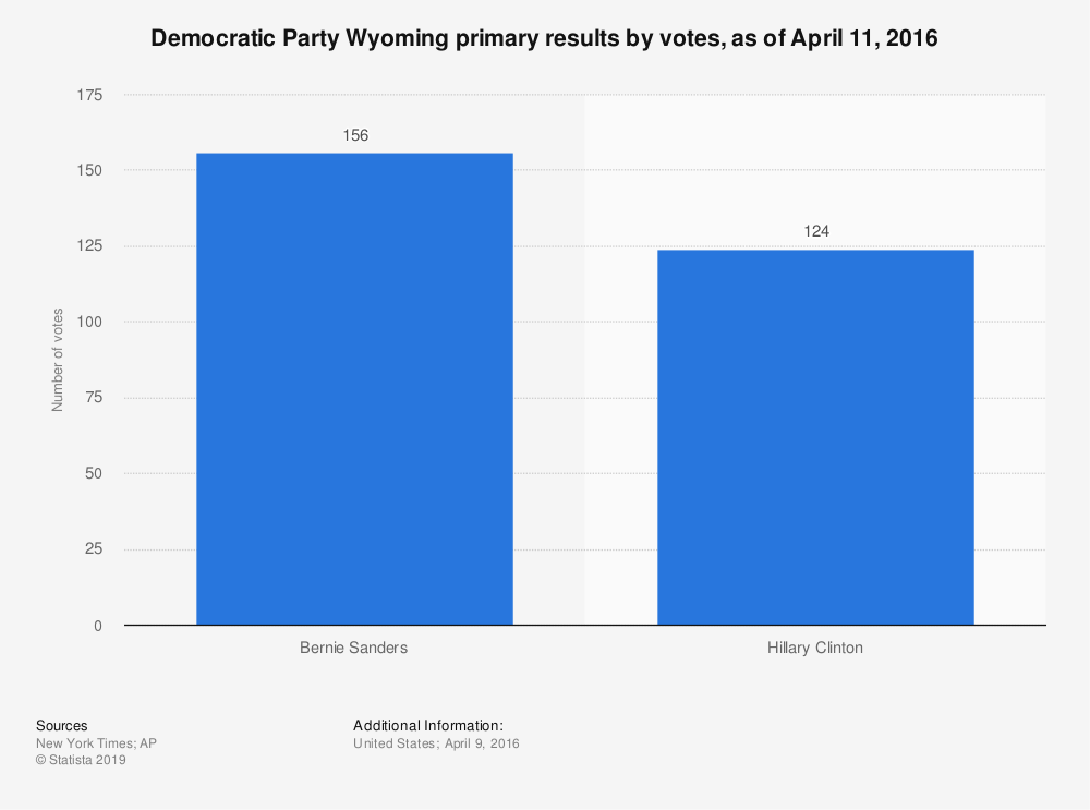 Statistic: Democratic Party Wyoming primary results by votes, as of April 11, 2016 | Statista