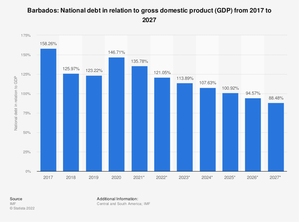 Statistic: Barbados: national debt in relation to gross domestic product (GDP) from 2014 to 2024 | Statista