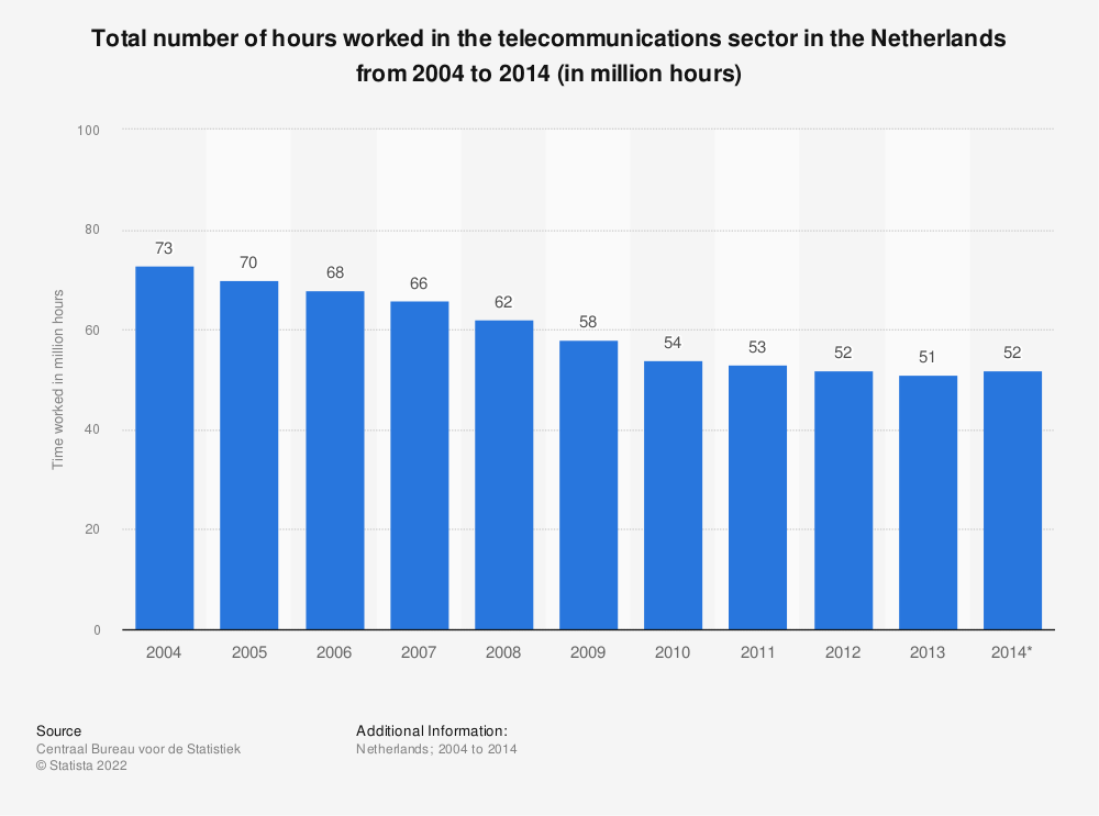 Statistic: Total number of hours worked in the telecommunications sector in the Netherlands from 2004 to 2014 (in million hours) | Statista