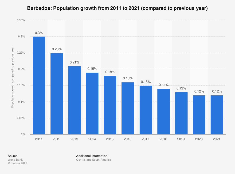 Statistic: Barbados: Population growth from 2008 to 2018 (compared to previous year) | Statista