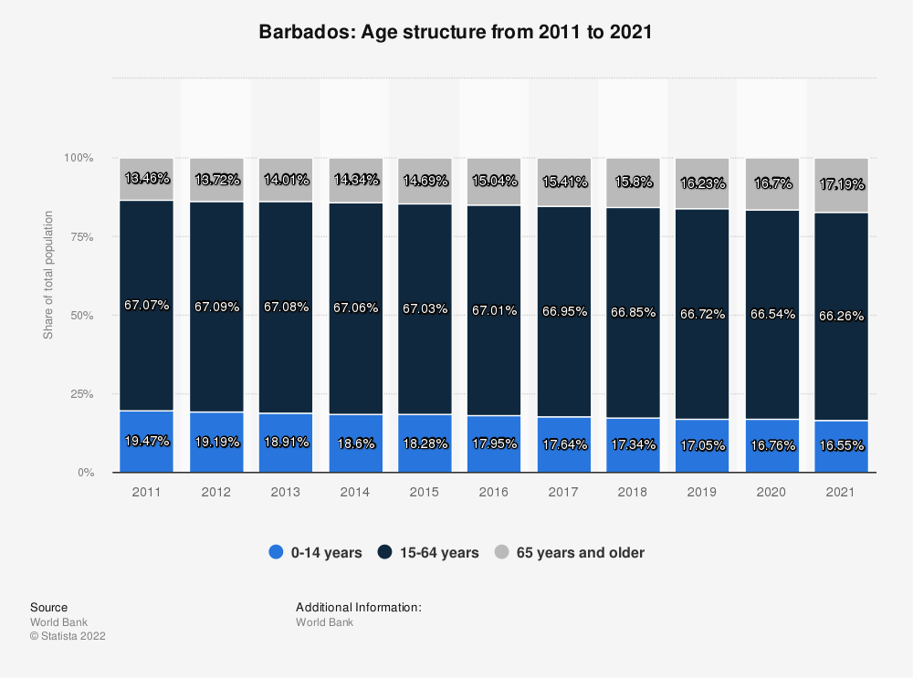 Statistic: Barbados: Age structure from 2008 to 2018 | Statista