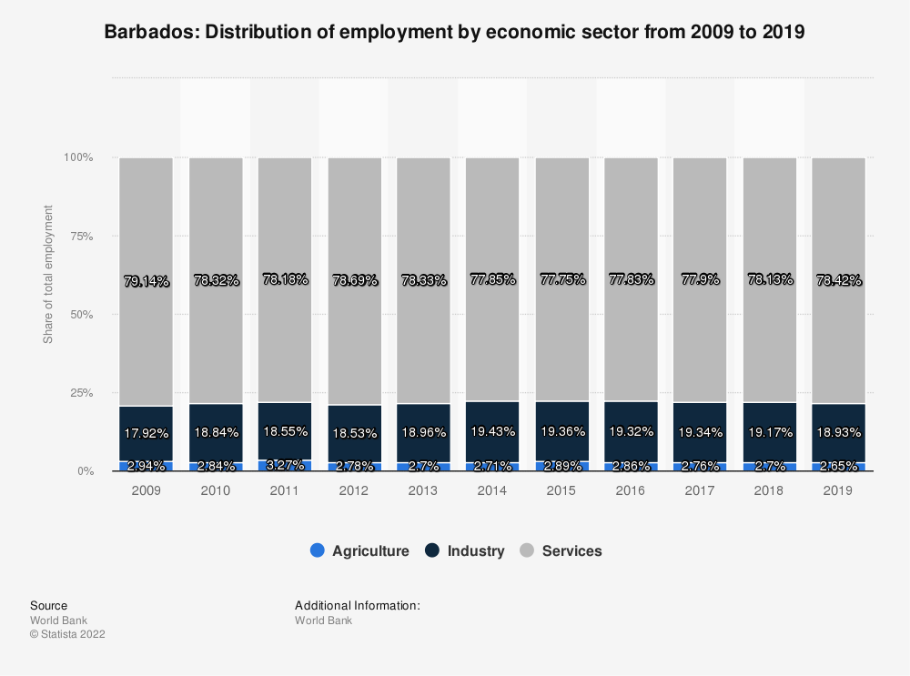 Statistic: Barbados: Distribution of employment by economic sector from 2008 to 2018 | Statista