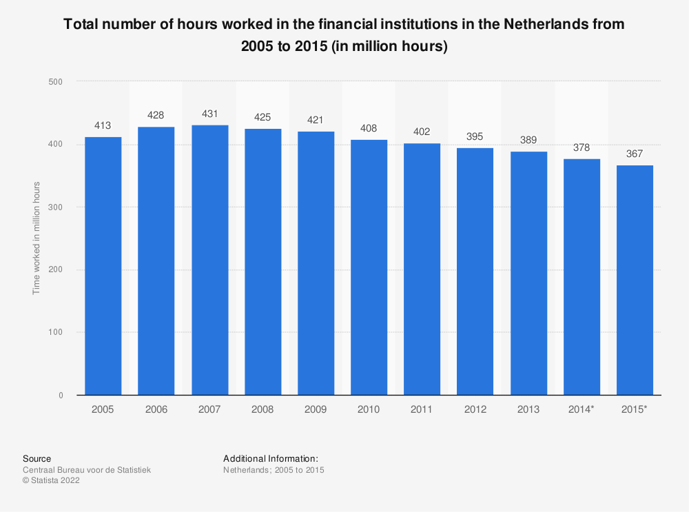 Statistic: Total number of hours worked in the financial institutions in the Netherlands from 2005 to 2015 (in million hours) | Statista