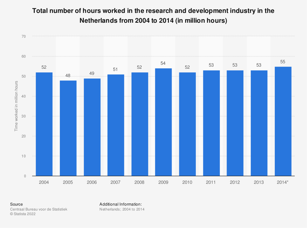 Statistic: Total number of hours worked in the research and development industry in the Netherlands from 2004 to 2014 (in million hours) | Statista
