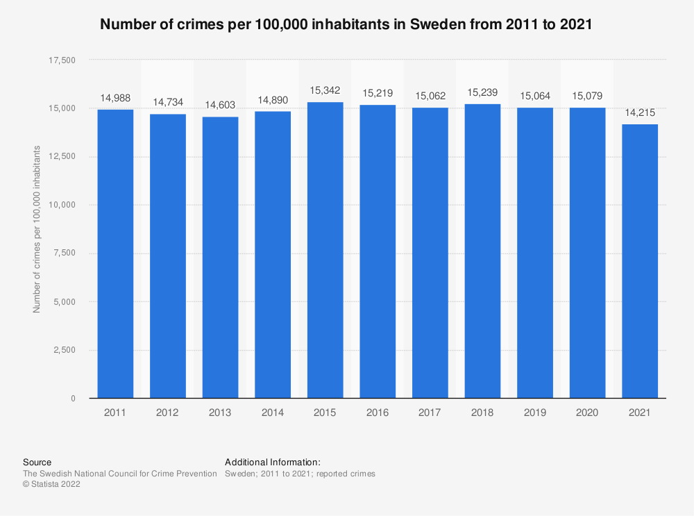 Statistic: Rate of crimes in Sweden from 2007 to 2017 (per 100,000 inhabitants) | Statista