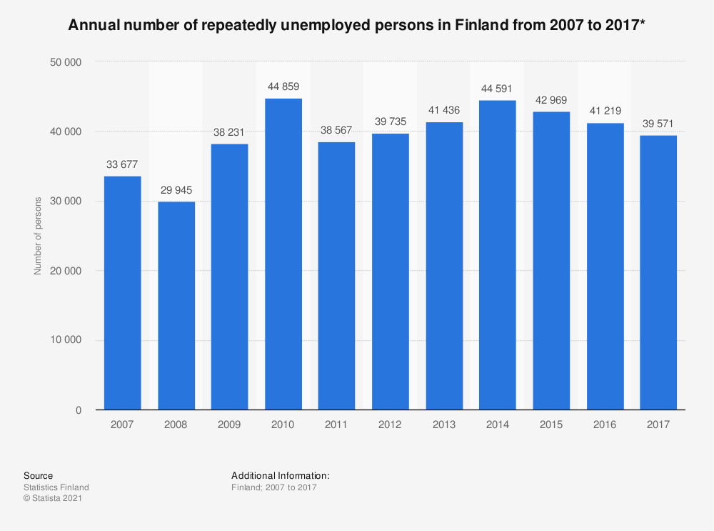 Statistic: Annual number of repeatedly unemployed persons in Finland from 2007 to 2017* | Statista