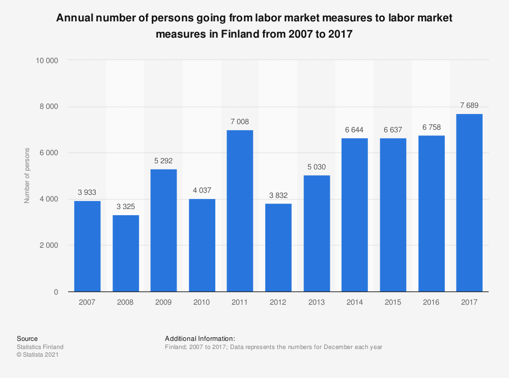 Statistic: Annual number of persons going from labor market measures to labor market measures in Finland from 2007 to 2017 | Statista