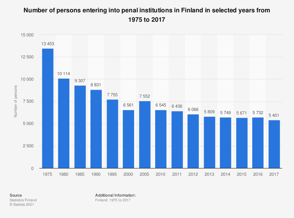 Statistic: Number of persons entering into penal institutions in Finland in selected years from 1975 to 2017 | Statista