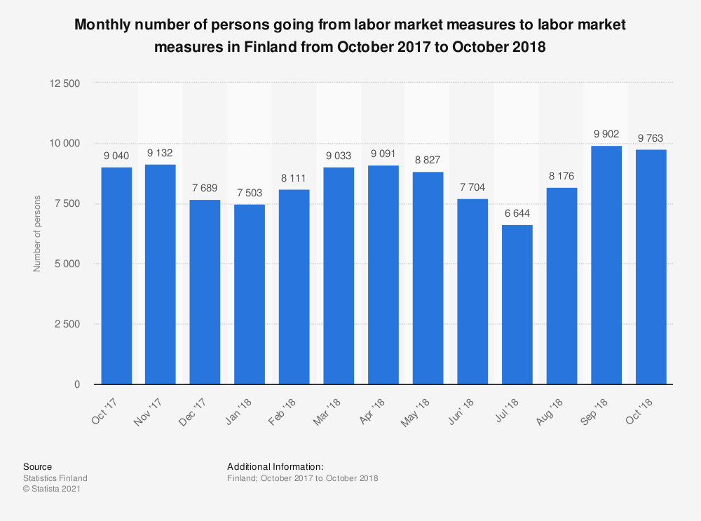Statistic: Monthly number of persons going from labor market measures to labor market measures in Finland from October 2017 to October 2018 | Statista