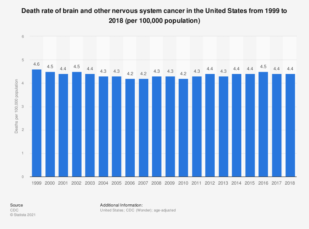 Statistic: Death rate of brain and other nervous system cancer in the United States from 1999 to 2015 (per 100,000 population) | Statista