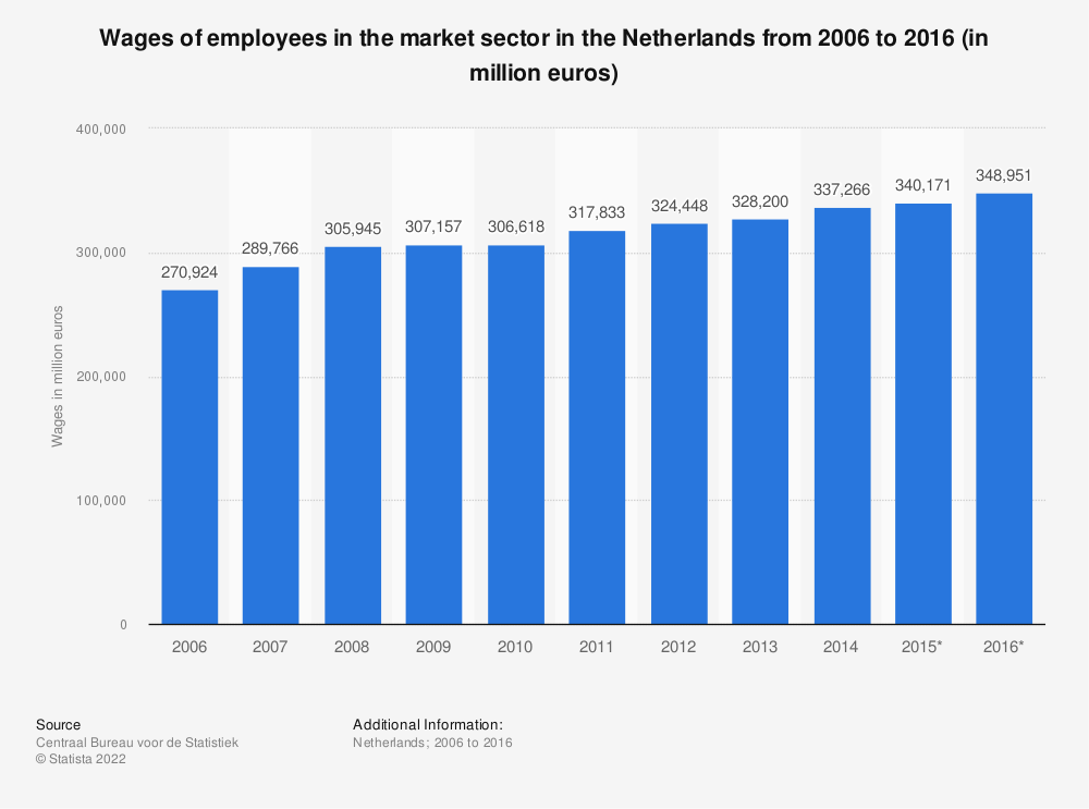 Statistic: Wages of employees in the market sector in the Netherlands from 2006 to 2016 (in million euros) | Statista