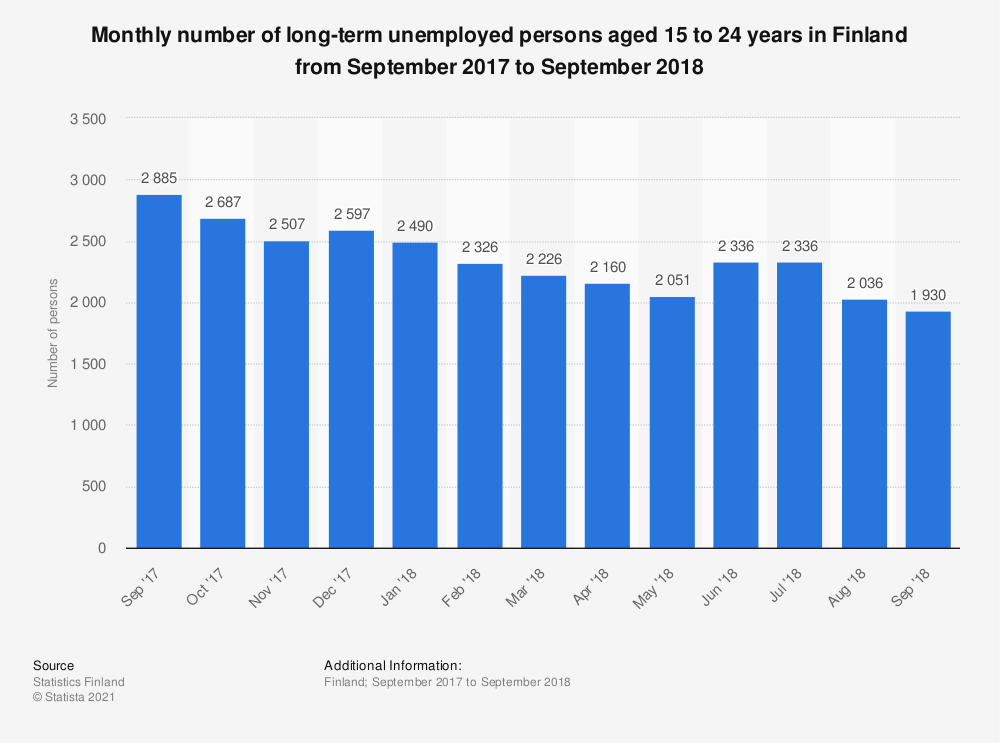 Statistic: Monthly number of long-term unemployed persons aged 15 to 24 years in Finland from September 2017 to September 2018 | Statista